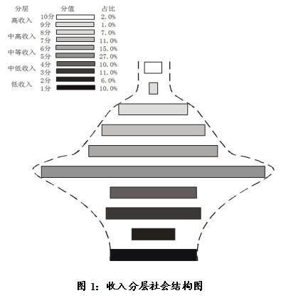 """""""花瓶型""""社会结构比""""金字塔型""""结构有更大的中等收入"""